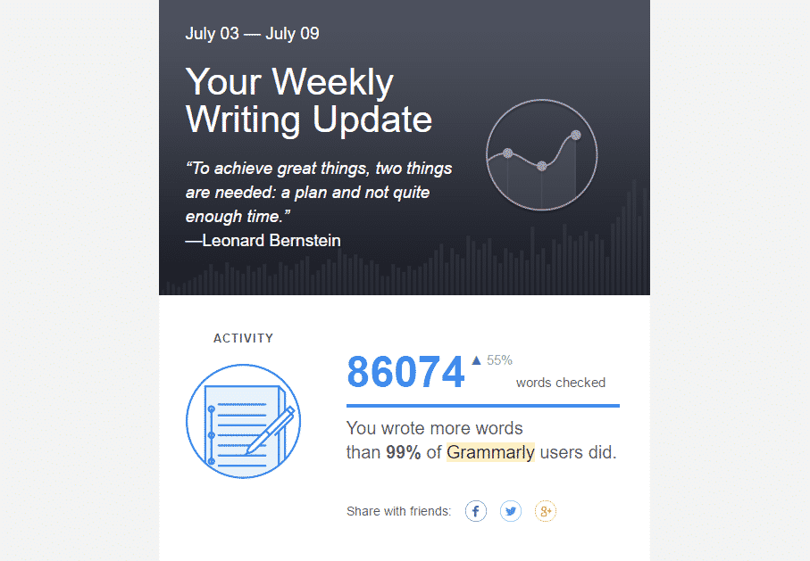 Rich: Grammarly says, I wrote 86074 words last week